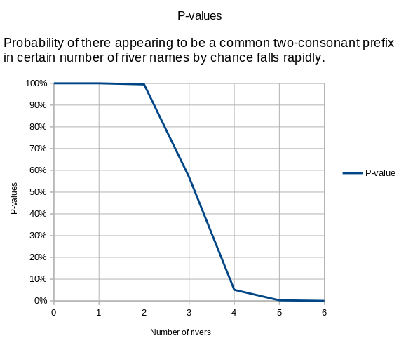 The probability of there appearing to be a common two-consonant prefix in certain number of rivers falls rapidly.
